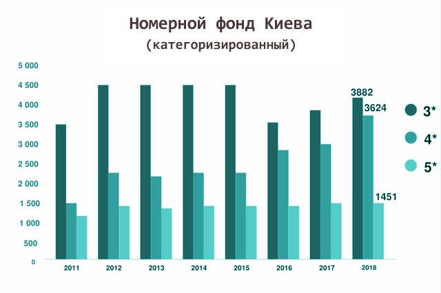 Номерной фонд Киева