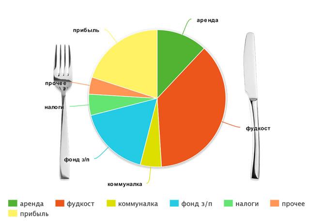 Рентабельность ресторана затраты прибыль