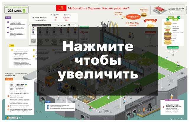 Инфографика Макдональдс в Украине цена меню 2017