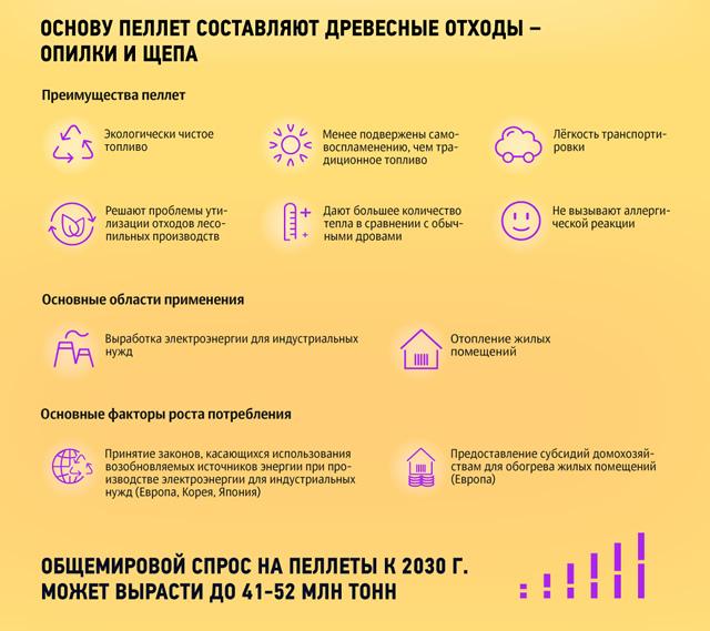 Инфографика организация производства пеллет