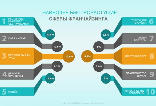 рост и отрасли - зависимость статистика entrepreneur