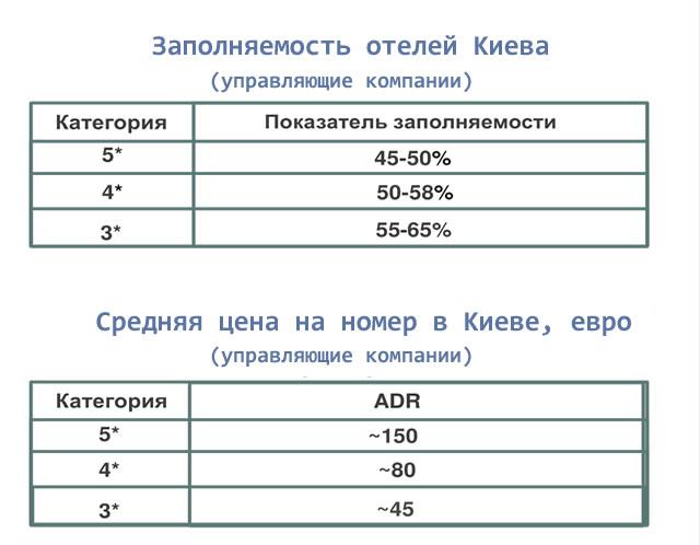 Заполняемость отелей Киева