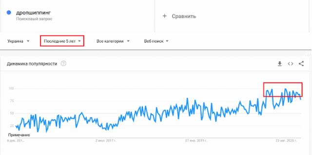 Спрос на дропшиппинг в Украине