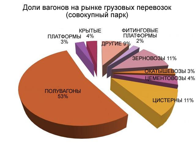 Состав рынка аренда вагонов