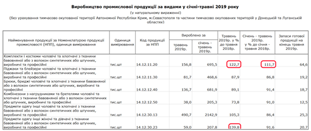 Таблица спрос на спецодежду