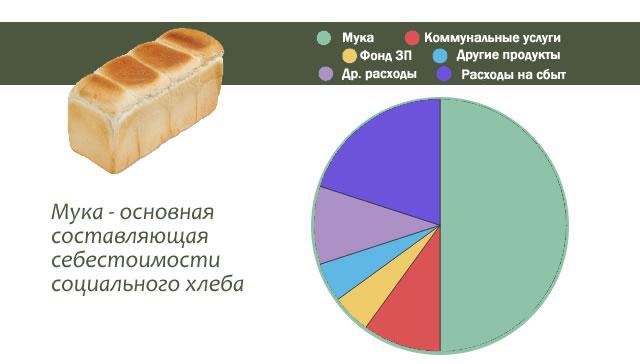 Расходы при производстве хлеба