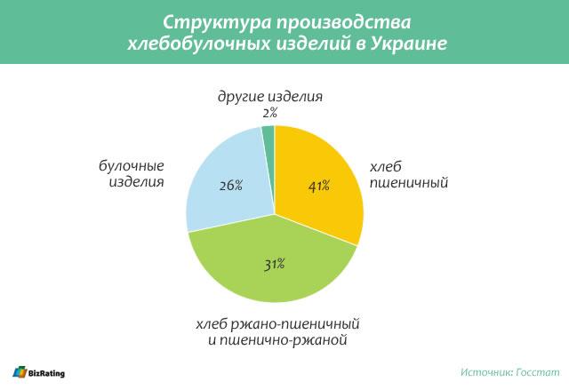 Рынок хлеба в Украине
