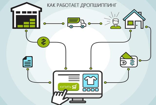 Дропшиппинг: бизнес без вложений. Как начать и стоит ли?