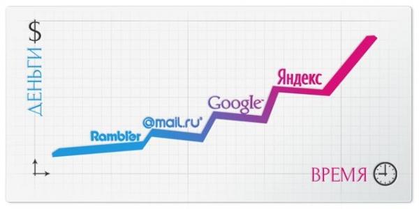 Бизнес по созданию и продвижению сайтов: инвестиции в правильном направлении